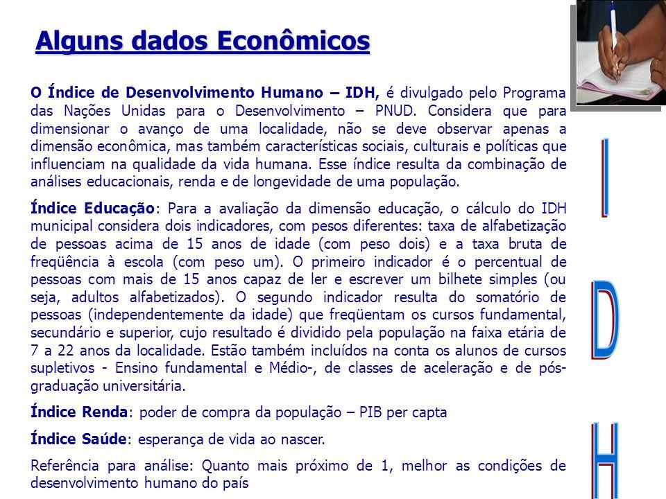 O Índice de Desenvolvimento Humano – IDH, é divulgado pelo Programa das Nações Unidas para o Desenvolvimento – PNUD. Considera que para dimensionar o