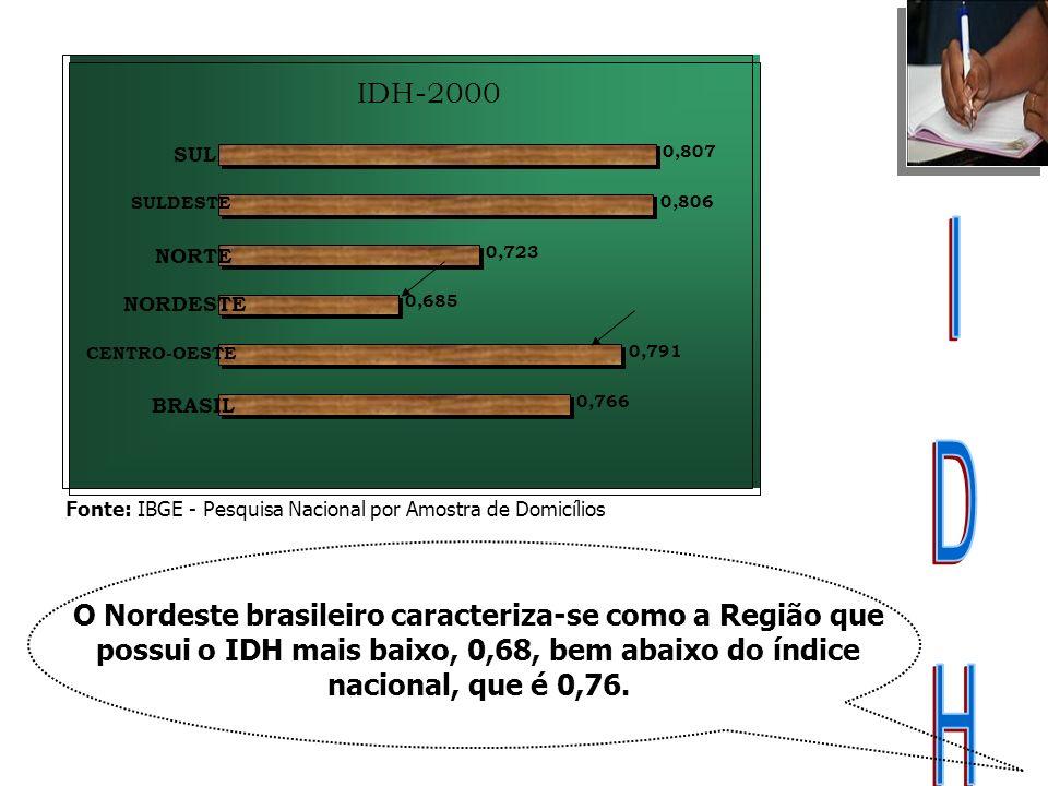 IDH-2000 0,766 0,791 0,685 0,723 0,806 0,807 BRASIL CENTRO-OESTE NORDESTE NORTE SULDESTE SUL Fonte: IBGE - Pesquisa Nacional por Amostra de Domicílios