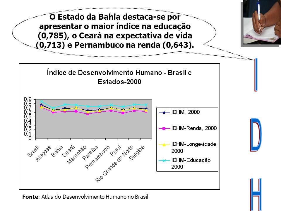 Fonte: Atlas do Desenvolvimento Humano no Brasil O Estado da Bahia destaca-se por apresentar o maior índice na educação (0,785), o Ceará na expectativ