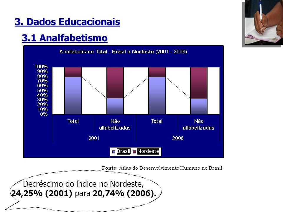 3. Dados Educacionais Fonte : Atlas do Desenvolvimento Humano no Brasil Decréscimo do índice no Nordeste, 24,25% (2001) para 20,74% (2006). 3.1 Analfa