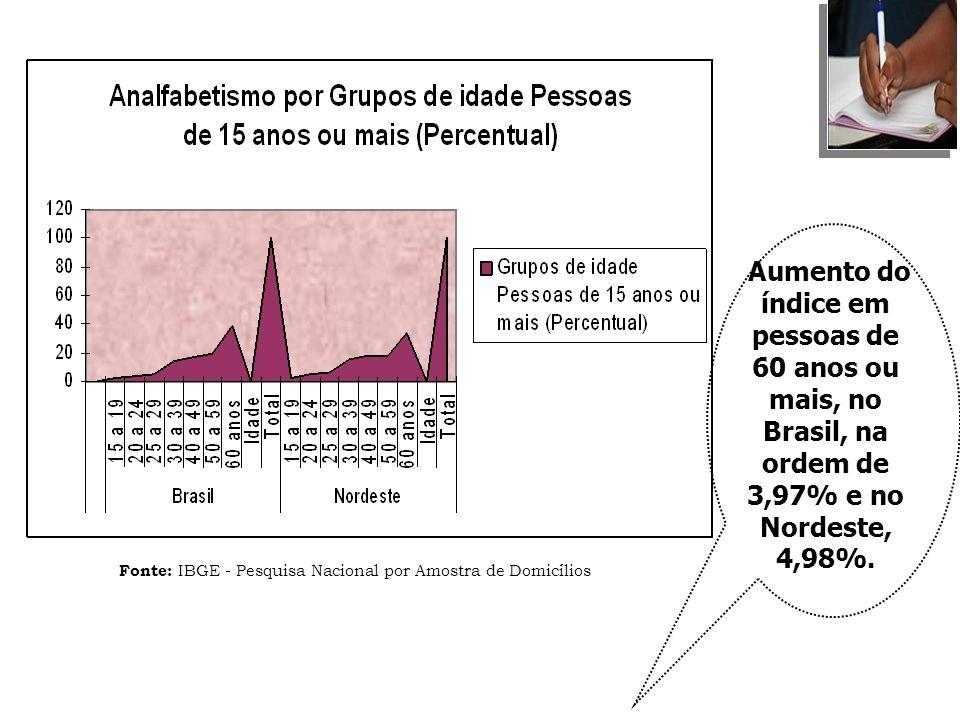 Fonte: IBGE - Pesquisa Nacional por Amostra de Domicílios Aumento do índice em pessoas de 60 anos ou mais, no Brasil, na ordem de 3,97% e no Nordeste,