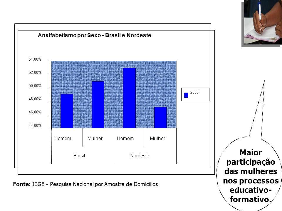 Analfabetismo por Sexo - Brasil e Nordeste 44,00% 46,00% 48,00% 50,00% 52,00% 54,00% HomemMulherHomemMulher BrasilNordeste 2006 Fonte: IBGE - Pesquisa