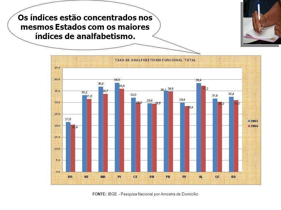 FONTE: IBGE - Pesquisa Nacional por Amostra de Domicílio Os índices estão concentrados nos mesmos Estados com os maiores índices de analfabetismo.