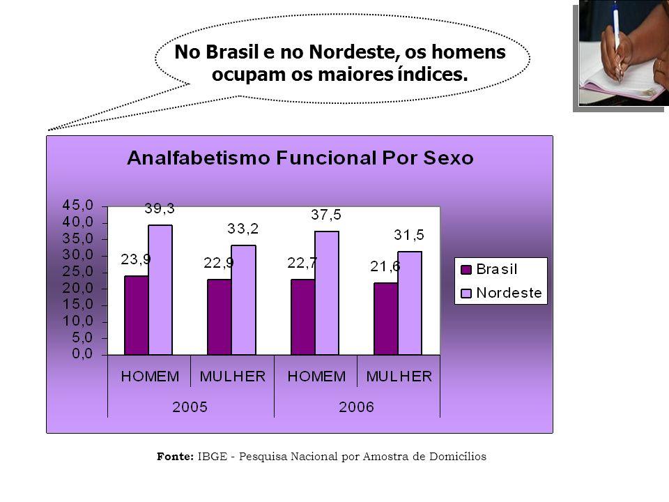 Fonte: IBGE - Pesquisa Nacional por Amostra de Domicílios No Brasil e no Nordeste, os homens ocupam os maiores índices.