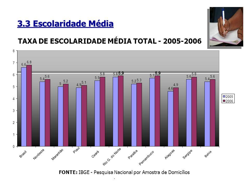 3.3 Escolaridade Média FONTE: IBGE - Pesquisa Nacional por Amostra de Domicílios.