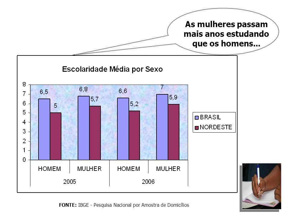 FONTE: IBGE - Pesquisa Nacional por Amostra de Domicílios As mulheres passam mais anos estudando que os homens...