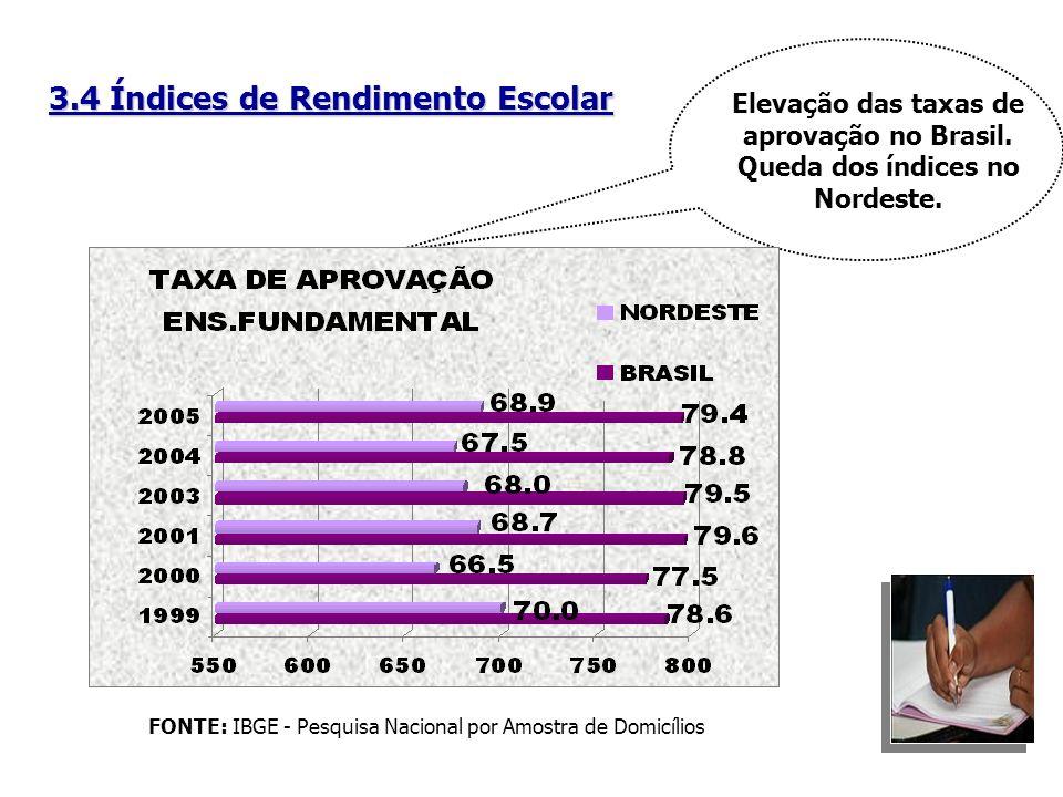 3.4 Índices de Rendimento Escolar FONTE: IBGE - Pesquisa Nacional por Amostra de Domicílios Elevação das taxas de aprovação no Brasil. Queda dos índic