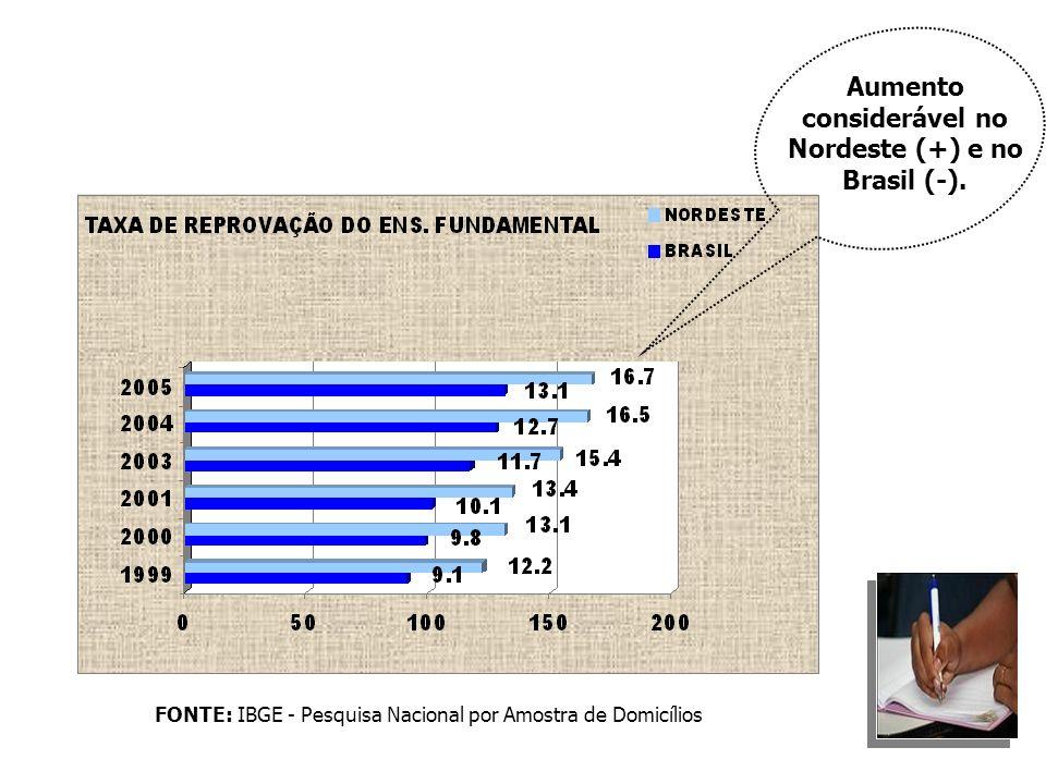 FONTE: IBGE - Pesquisa Nacional por Amostra de Domicílios Aumento considerável no Nordeste (+) e no Brasil (-).