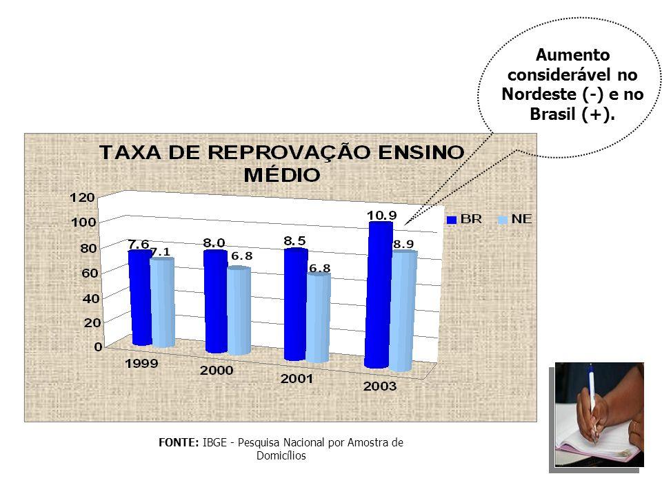 FONTE: IBGE - Pesquisa Nacional por Amostra de Domicílios Aumento considerável no Nordeste (-) e no Brasil (+).