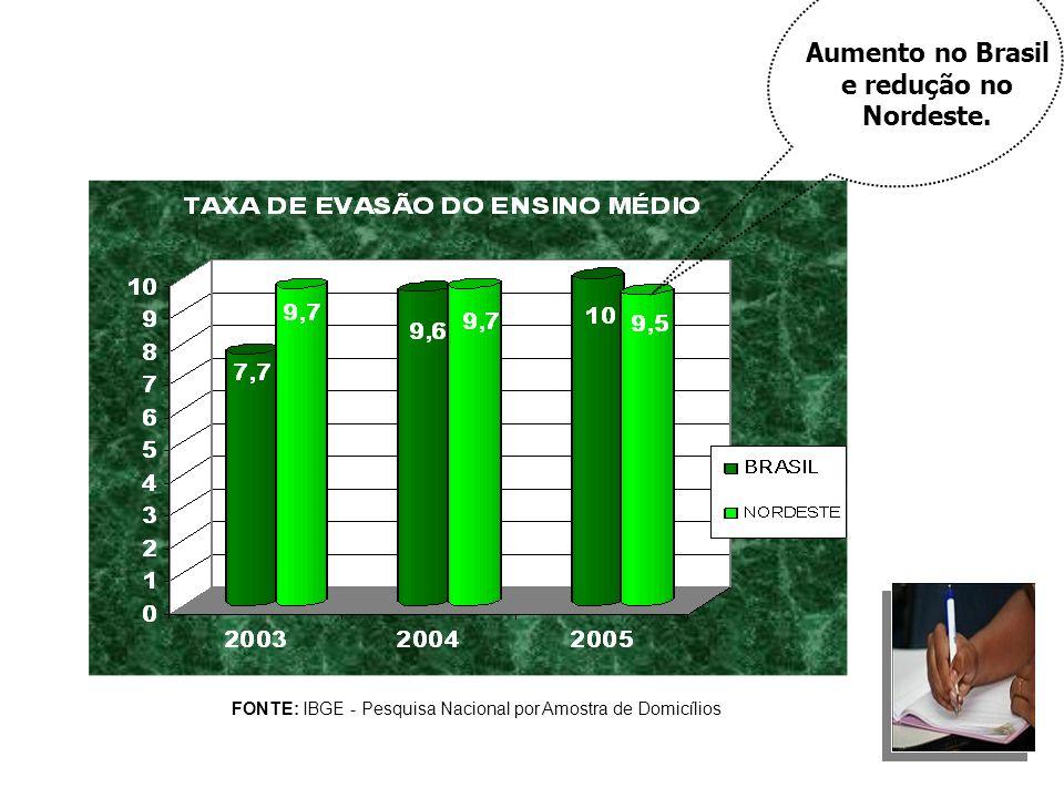 FONTE: IBGE - Pesquisa Nacional por Amostra de Domicílios Aumento no Brasil e redução no Nordeste.