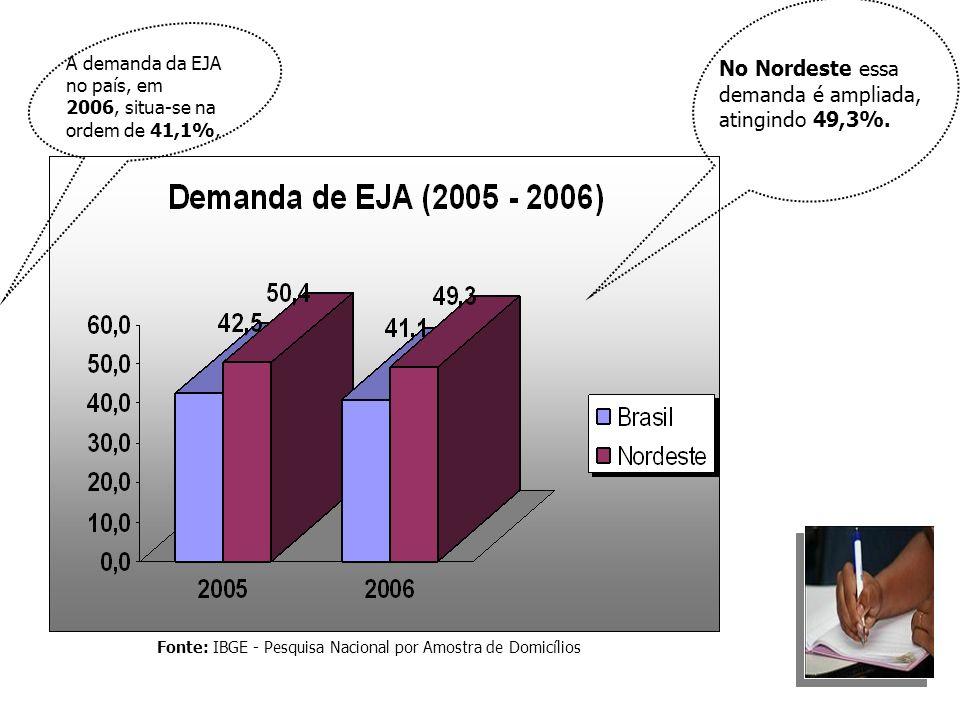 Fonte: IBGE - Pesquisa Nacional por Amostra de Domicílios A demanda da EJA no país, em 2006, situa-se na ordem de 41,1%, No Nordeste essa demanda é am