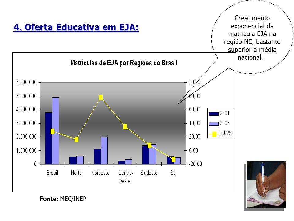 4. Oferta Educativa em EJA: Fonte: MEC/INEP Crescimento exponencial da matrícula EJA na região NE, bastante superior à média nacional.