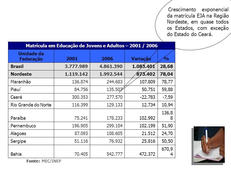 Matrícula em Educação de Jovens e Adultos – 2001 / 2006 Unidade da Federação20012006Variação% Brasil3.777.9894.861.3901.083.40128,68 Nordeste1.119.142