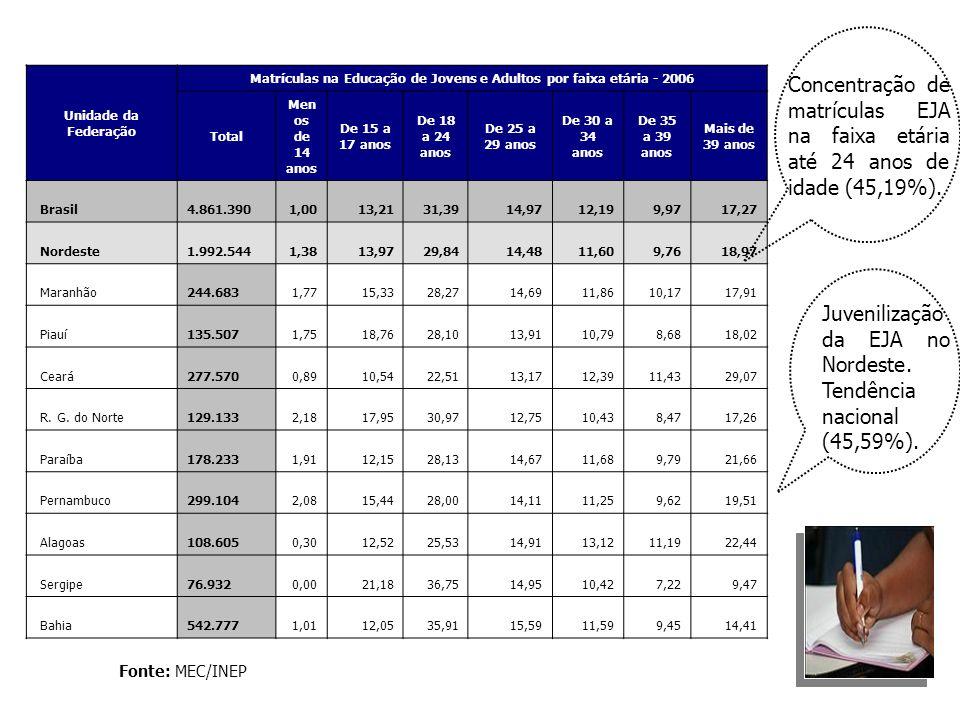 Unidade da Federação Matrículas na Educação de Jovens e Adultos por faixa etária - 2006 Total Men os de 14 anos De 15 a 17 anos De 18 a 24 anos De 25