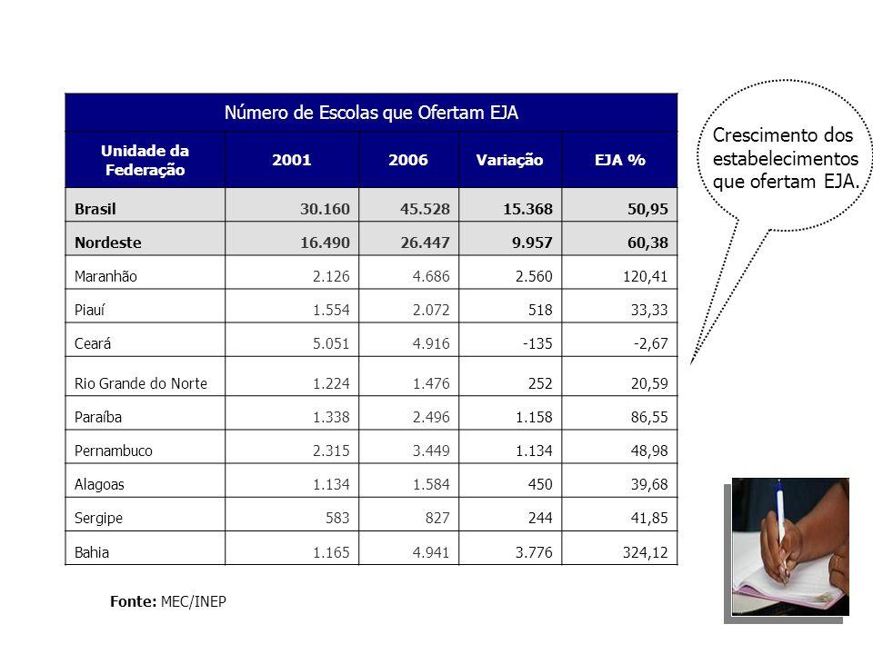 Fonte: MEC/INEP Número de Escolas que Ofertam EJA Unidade da Federação 20012006VariaçãoEJA % Brasil30.16045.52815.36850,95 Nordeste16.49026.4479.95760