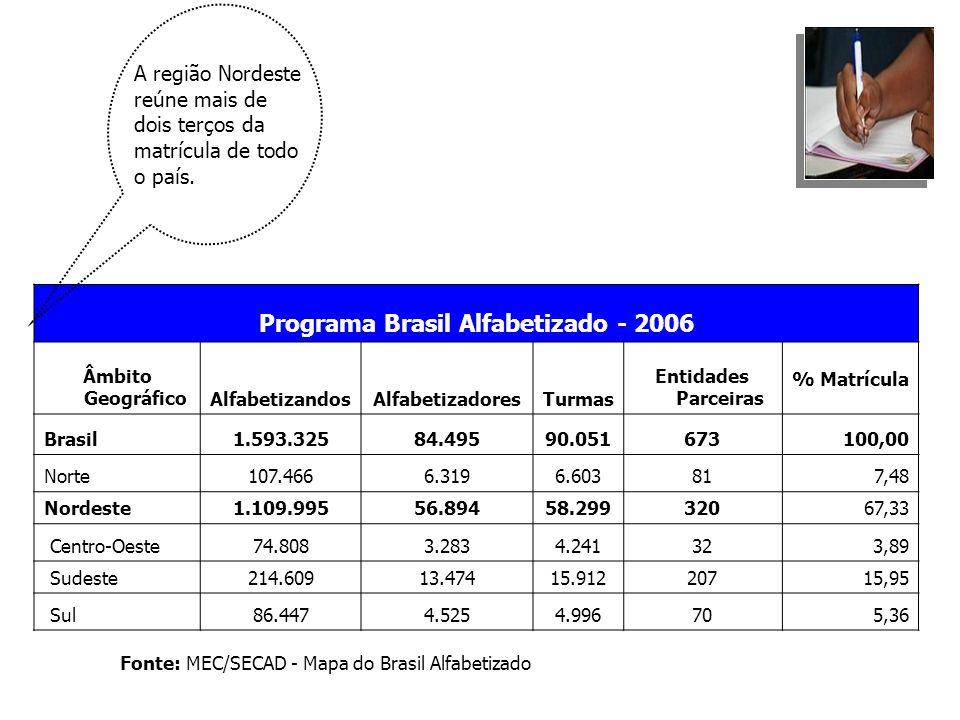 Programa Brasil Alfabetizado - 2006 Âmbito GeográficoAlfabetizandosAlfabetizadoresTurmas Entidades Parceiras % Matrícula Brasil1.593.32584.49590.05167