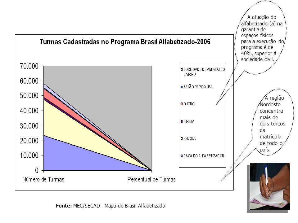 Fonte: MEC/SECAD - Mapa do Brasil Alfabetizado A região Nordeste concentra mais de dois terços da matrícula de todo o país. A atuação do alfabetizador