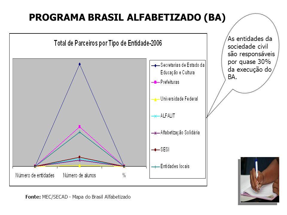 Fonte: MEC/SECAD - Mapa do Brasil Alfabetizado As entidades da sociedade civil são responsáveis por quase 30% da execução do BA. PROGRAMA BRASIL ALFAB