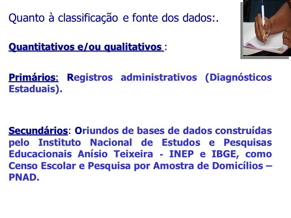 Quanto à classificação e fonte dos dados:. Quantitativos e/ou qualitativos Quantitativos e/ou qualitativos : Primários: R Primários: Registros adminis