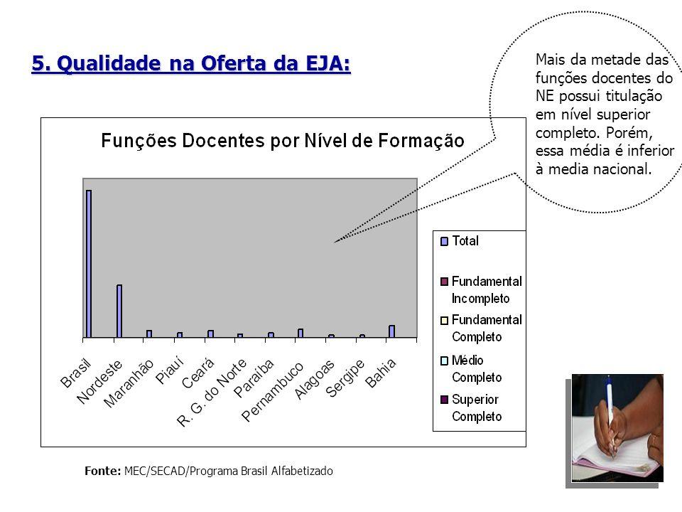 5. Qualidade na Oferta da EJA: Fonte: MEC/SECAD/Programa Brasil Alfabetizado Mais da metade das funções docentes do NE possui titulação em nível super