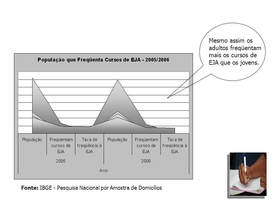Fonte: IBGE - Pesquisa Nacional por Amostra de Domicílios Mesmo assim os adultos freqüentam mais os cursos de EJA que os jovens.