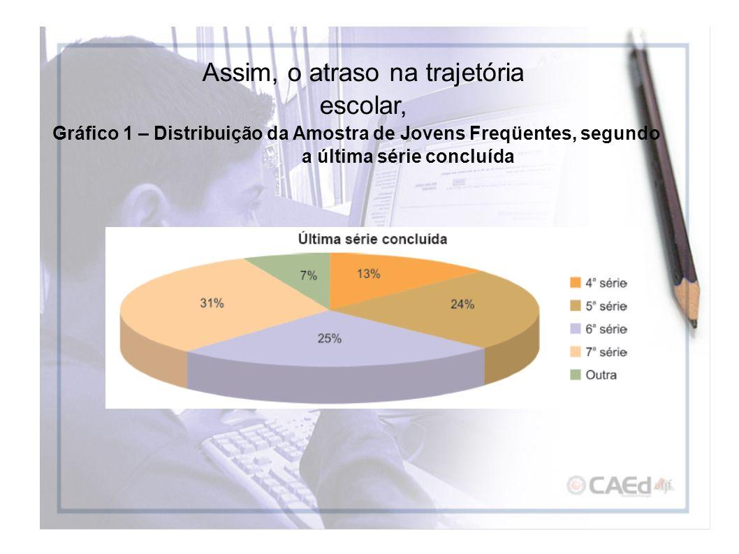 Assim, o atraso na trajetória escolar, Gráfico 1 – Distribuição da Amostra de Jovens Freqüentes, segundo a última série concluída
