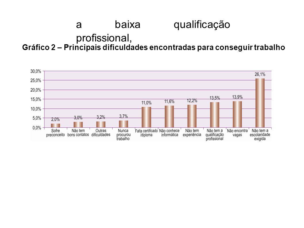 a baixa qualificação profissional, Gráfico 2 – Principais dificuldades encontradas para conseguir trabalho