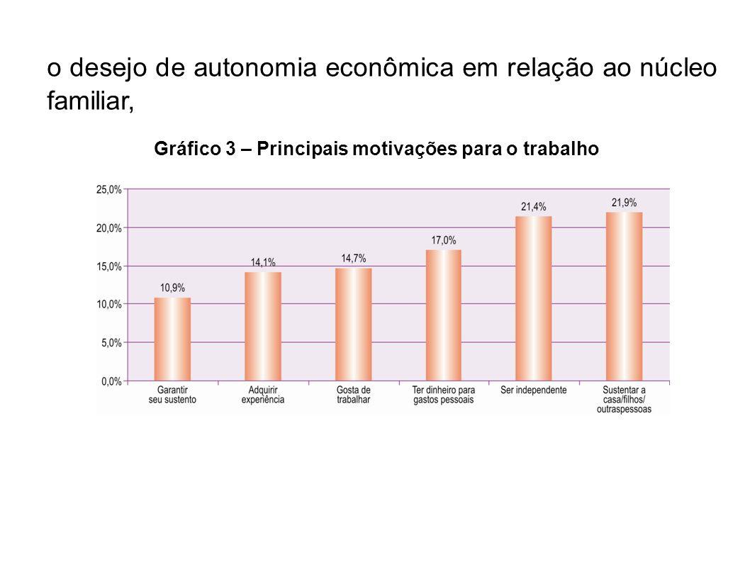 o desejo de autonomia econômica em relação ao núcleo familiar, Gráfico 3 – Principais motivações para o trabalho