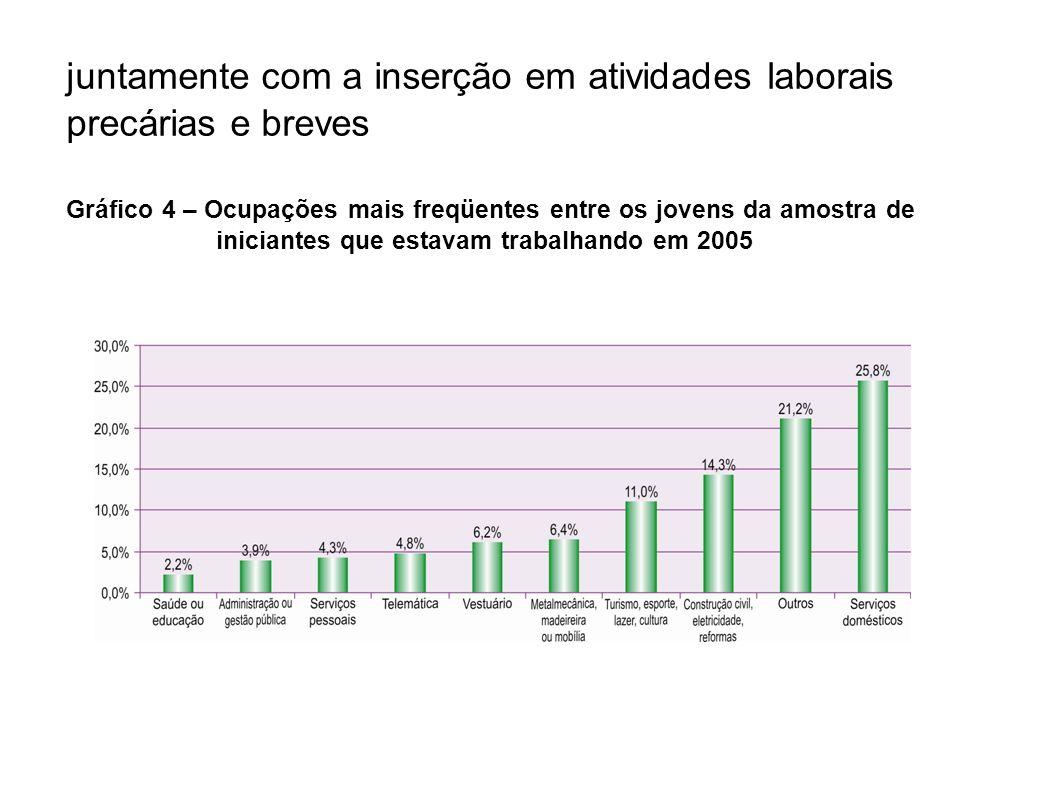 Gráfico 4 – Ocupações mais freqüentes entre os jovens da amostra de iniciantes que estavam trabalhando em 2005 juntamente com a inserção em atividades