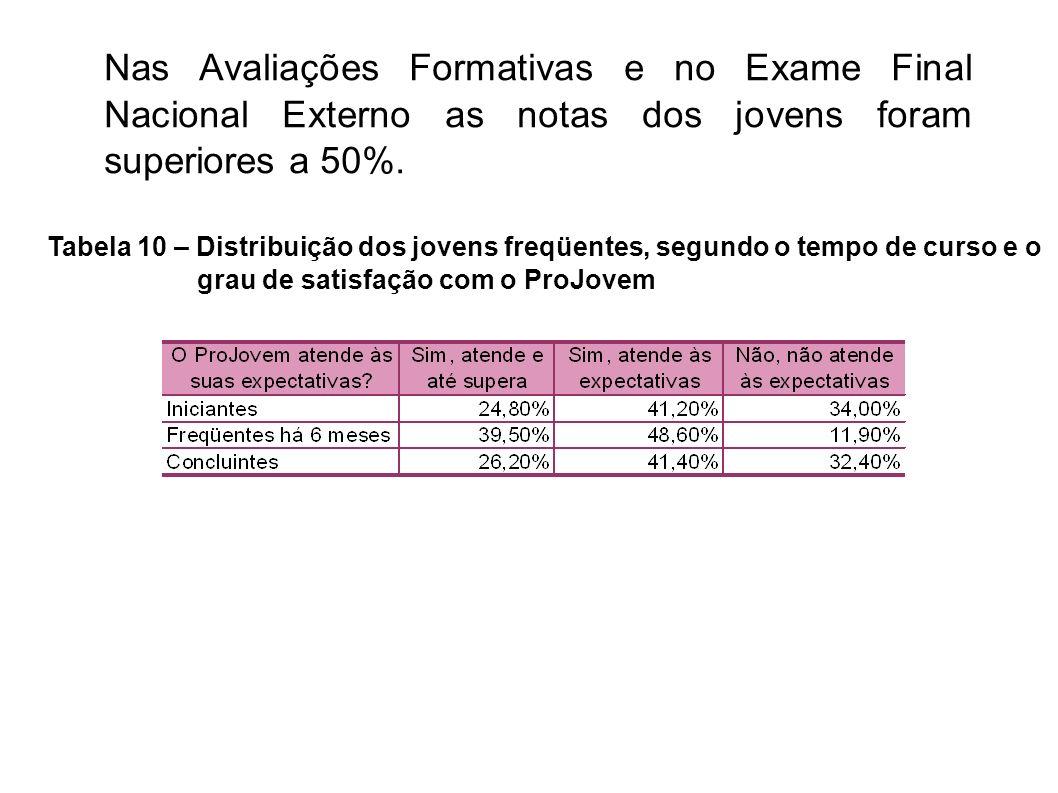 Nas Avaliações Formativas e no Exame Final Nacional Externo as notas dos jovens foram superiores a 50%. Tabela 10 – Distribuição dos jovens freqüentes