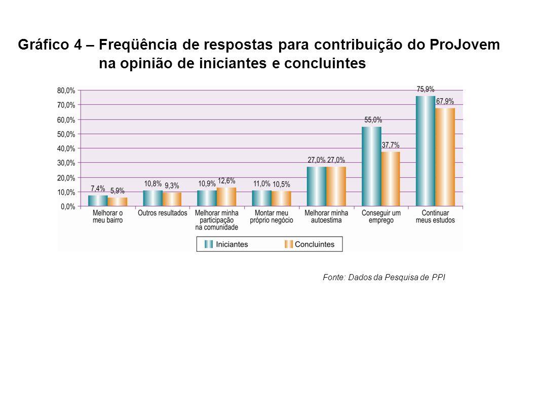 Gráfico 4 – Freqüência de respostas para contribuição do ProJovem na opinião de iniciantes e concluintes Fonte: Dados da Pesquisa de PPI