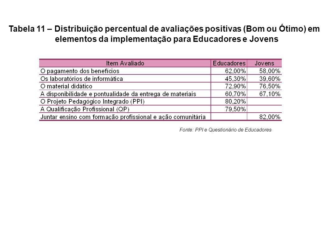 Tabela 11 – Distribuição percentual de avaliações positivas (Bom ou Ótimo) em elementos da implementação para Educadores e Jovens Fonte: PPI e Questio
