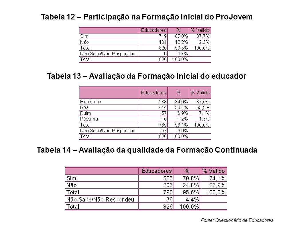 Tabela 12 – Participação na Formação Inicial do ProJovem Tabela 13 – Avaliação da Formação Inicial do educador Tabela 14 – Avaliação da qualidade da F