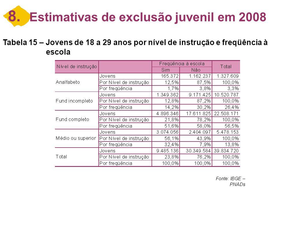 8. Estimativas de exclusão juvenil em 2008 Tabela 15 – Jovens de 18 a 29 anos por nível de instrução e freqüência à escola Fonte: IBGE – PNADs