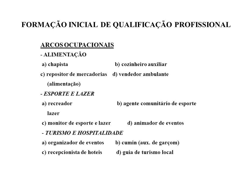FORMAÇÃO INICIAL DE QUALIFICAÇÃO PROFISSIONAL ARCOS OCUPACIONAIS ALIMENTAÇÃO - ALIMENTAÇÃO a) chapista b) cozinheiro auxiliar c) repositor de mercador