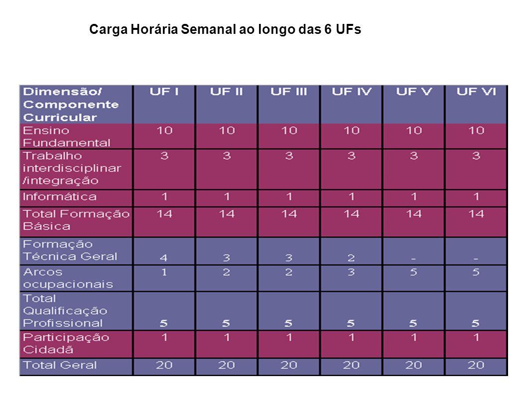 Carga Horária Semanal ao longo das 6 UFs