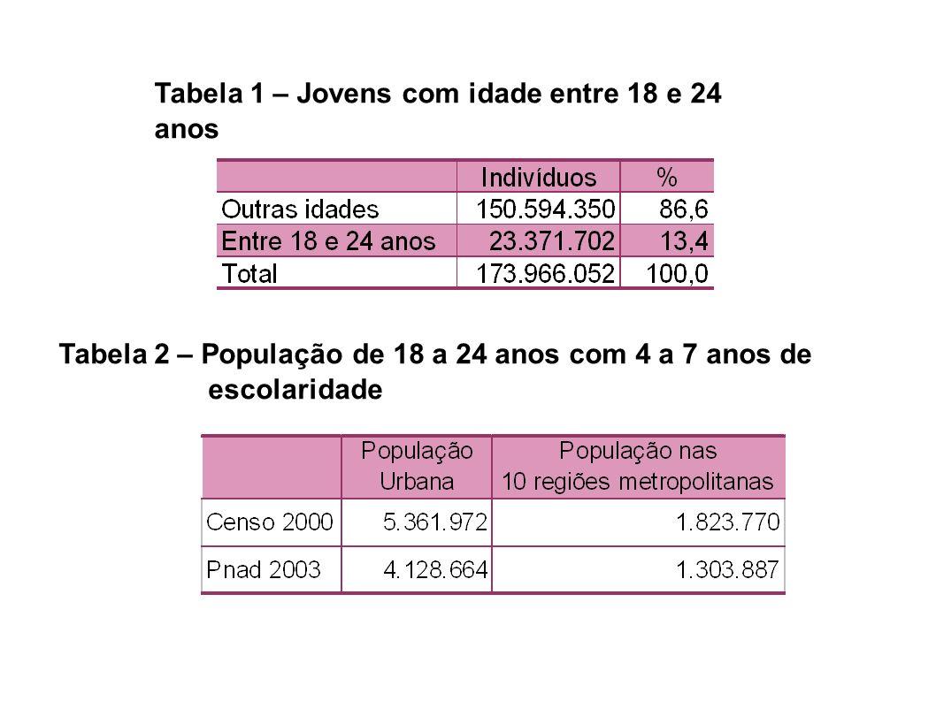 Tabela 1 – Jovens com idade entre 18 e 24 anos Tabela 2 – População de 18 a 24 anos com 4 a 7 anos de escolaridade