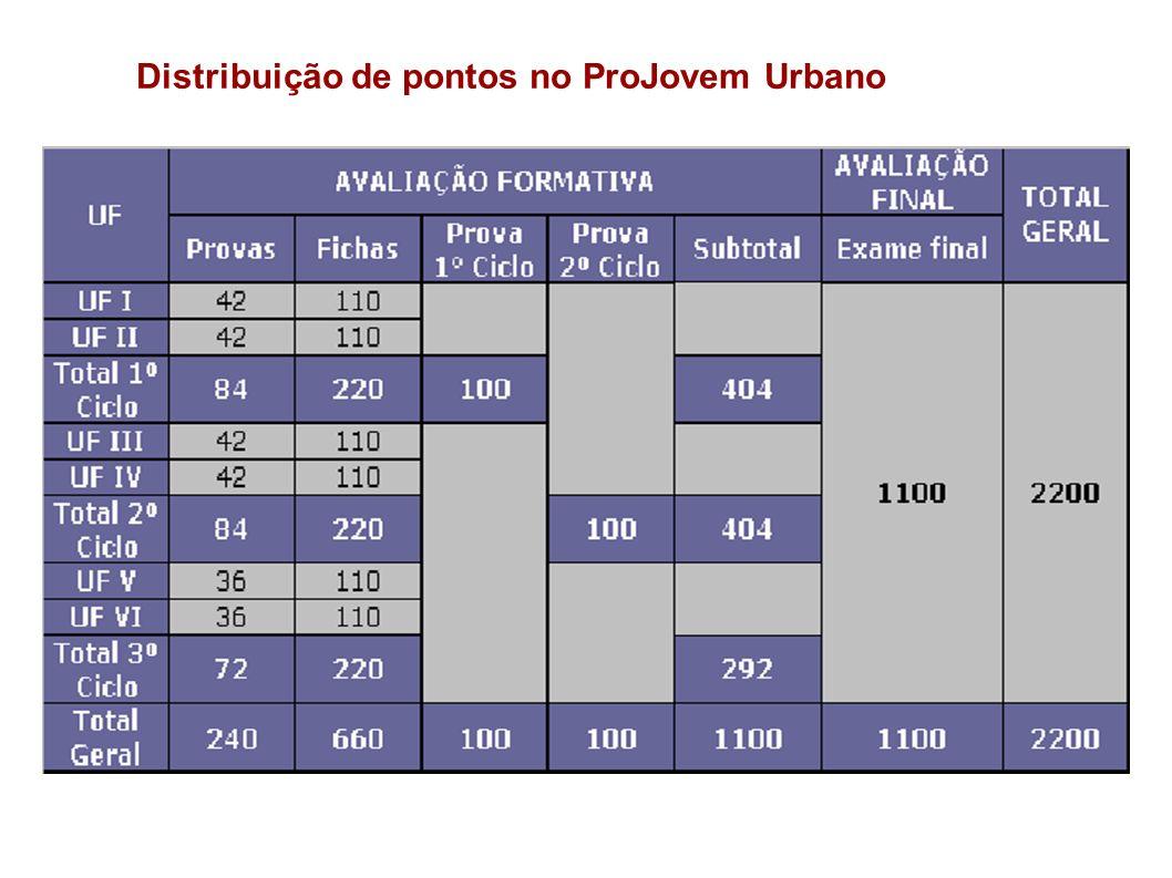 Distribuição de pontos no ProJovem Urbano