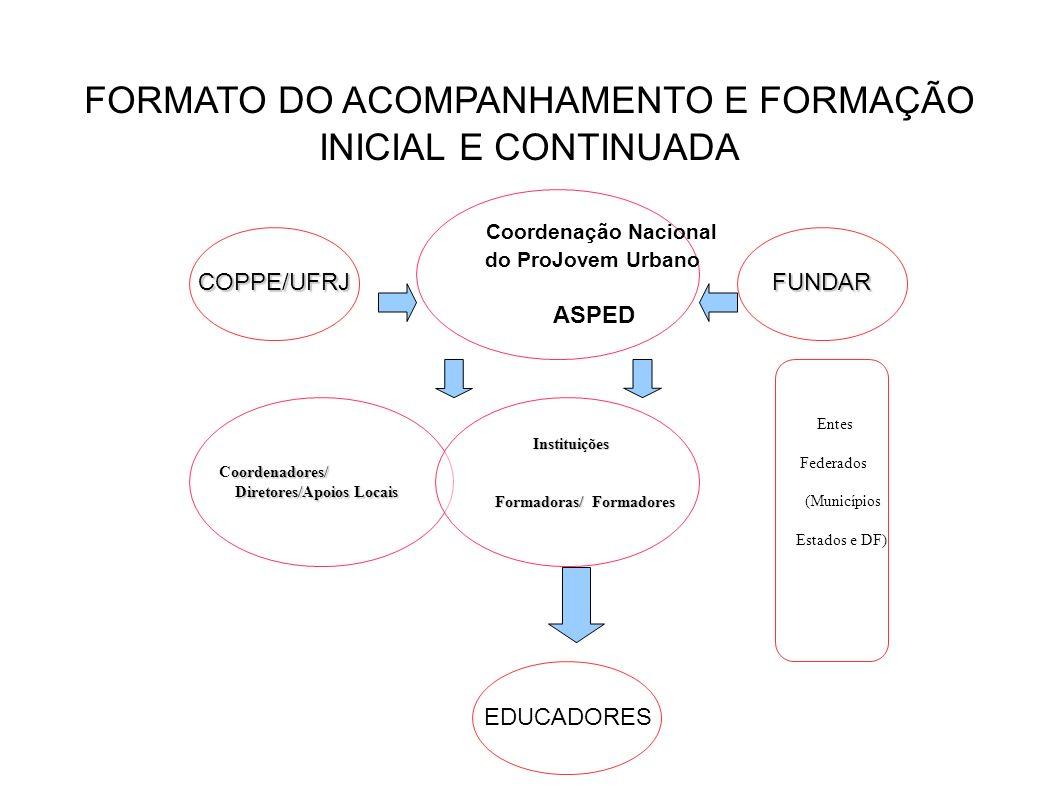 COPPE/UFRJ FORMATO DO ACOMPANHAMENTO E FORMAÇÃO INICIAL E CONTINUADA Coordenação Nacional do ProJovem Urbano ASPED FUNDAR oordenadores/ Coordenadores/