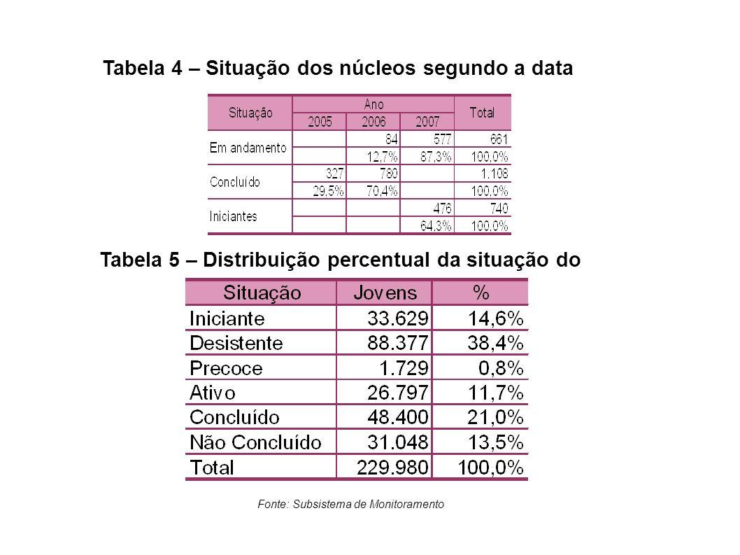 Tabela 4 – Situação dos núcleos segundo a data Tabela 5 – Distribuição percentual da situação do jovem Fonte: Subsistema de Monitoramento
