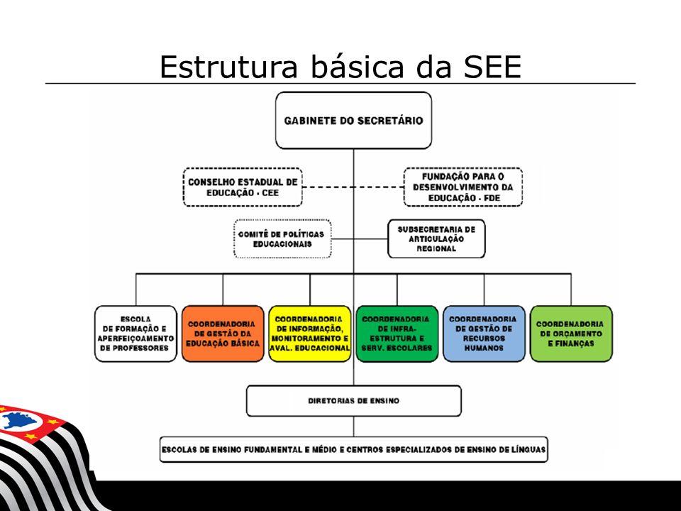 Estrutura básica da SEE