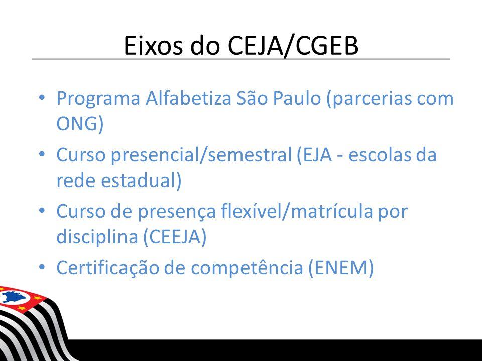 Eixos do CEJA/CGEB Programa Alfabetiza São Paulo (parcerias com ONG) Curso presencial/semestral (EJA - escolas da rede estadual) Curso de presença fle