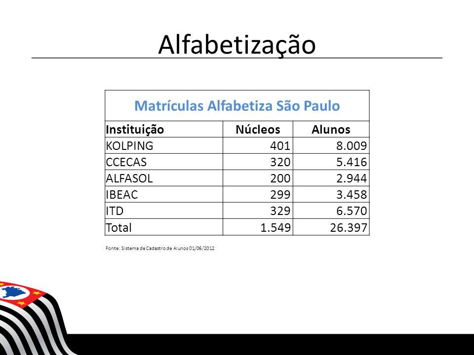 Alfabetização Matrículas Alfabetiza São Paulo InstituiçãoNúcleosAlunos KOLPING 401 8.009 CCECAS 320 5.416 ALFASOL 200 2.944 IBEAC 299 3.458 ITD 329 6.