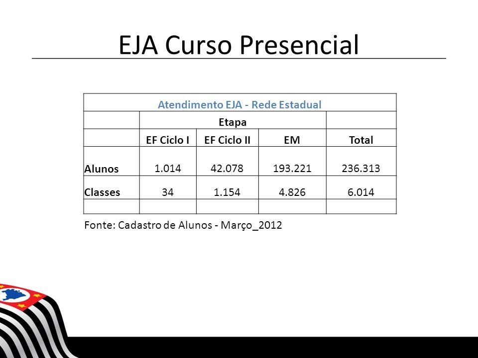 EJA Curso Presencial Atendimento EJA - Rede Estadual Etapa EF Ciclo IEF Ciclo IIEMTotal Alunos 1.014 42.078 193.221 236.313 Classes341.1544.8266.014 F