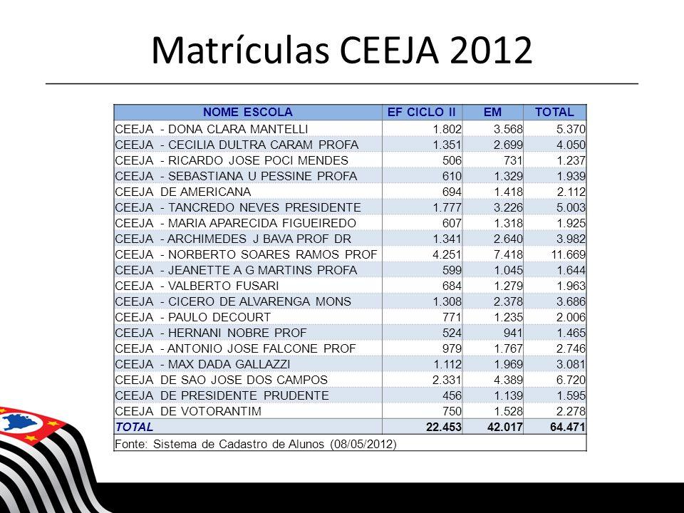 NOME ESCOLAEF CICLO IIEMTOTAL CEEJA - DONA CLARA MANTELLI1.8023.5685.370 CEEJA - CECILIA DULTRA CARAM PROFA1.3512.6994.050 CEEJA - RICARDO JOSE POCI M