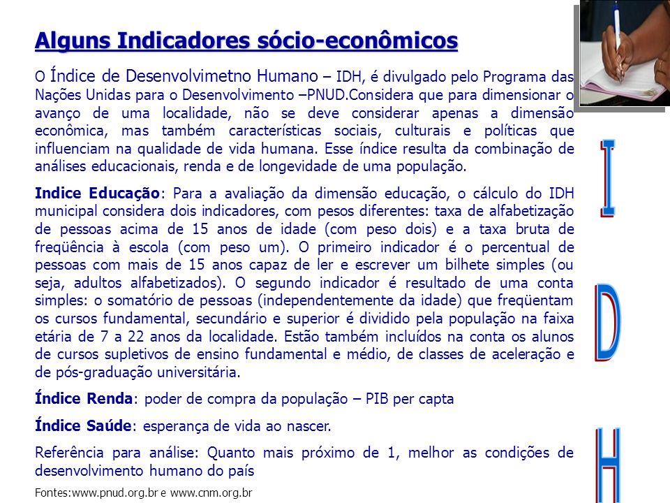 Evolução do IDH Brasil 1975 - 2005 Fonte: PNUD Fontes: pnud.org.br / www.scp.rs.gov.br/atlas Evolução do Índice de Desenvolvimento Humano (IDH) – Brasil 1975 - 2000 Fonte: www.pnud.org.br/www.frigoletto.com.br Fonte: www.pnud.org.br/ Para pensarmos...