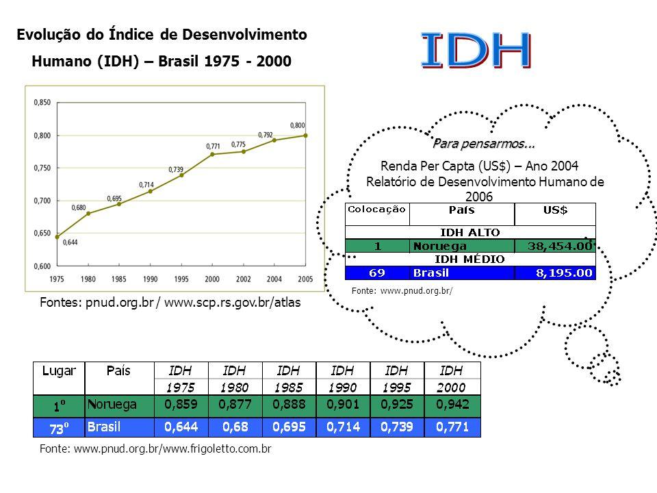 Fontes:www.pnud.org.br e www.cnm.org.br Capitais