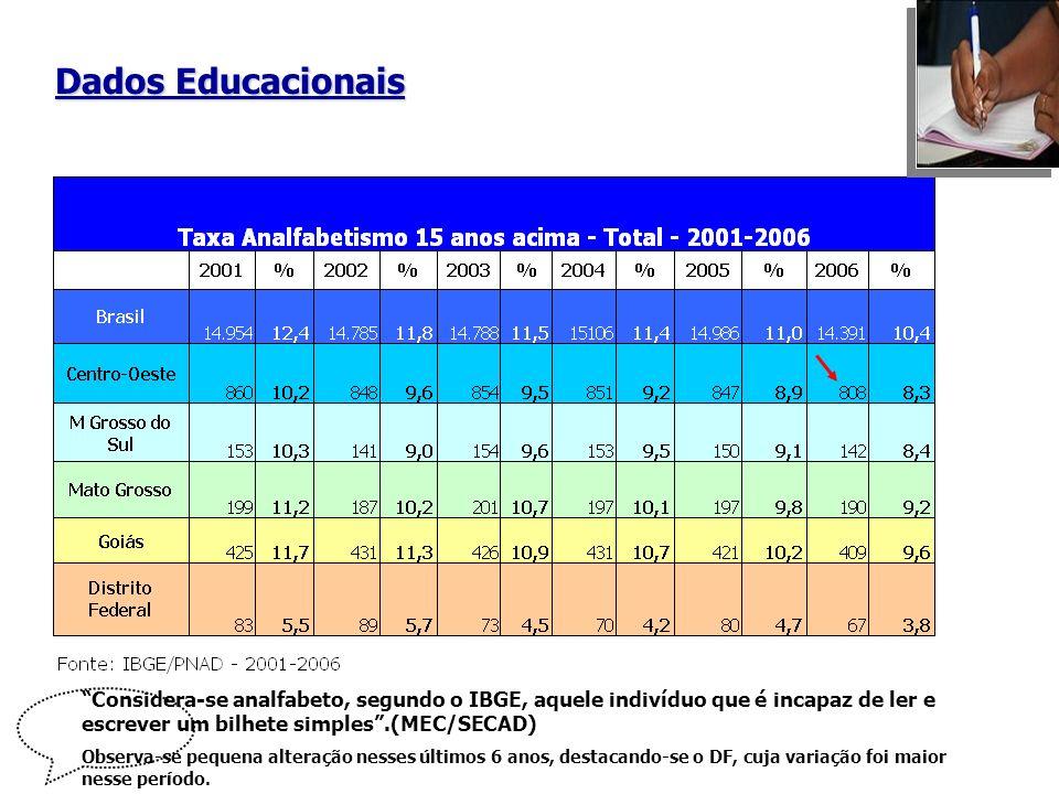 Fonte: IBGE - Pesquisa Nacional por Amostra de Domicílios /Diagnóstico Região Nordeste Taxa de Analfabetismo da população de 15 anos ou mais, por UF-2006
