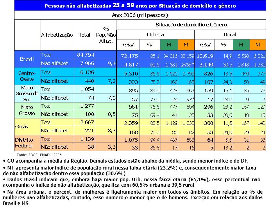 Nesta faixa etária, a Região C-Oeste e seus estados,o percentual de pessoas não alfabetizadas está acima do índice Brasil.