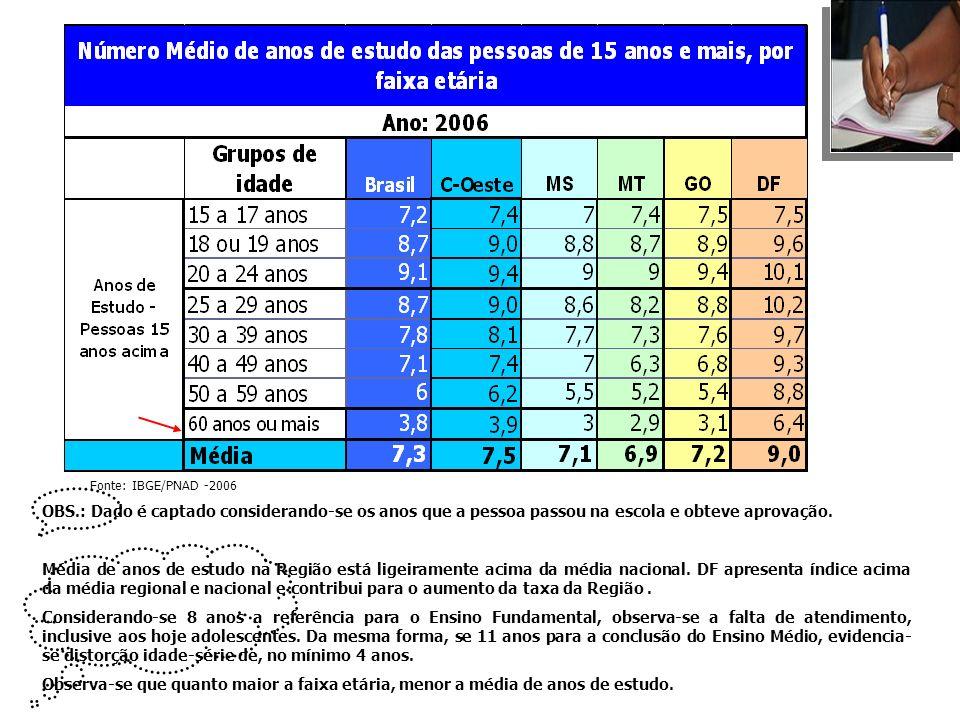 Detalhando tabela anterior, Mulheres apresentam tempo de estudo ligeiramente maior.